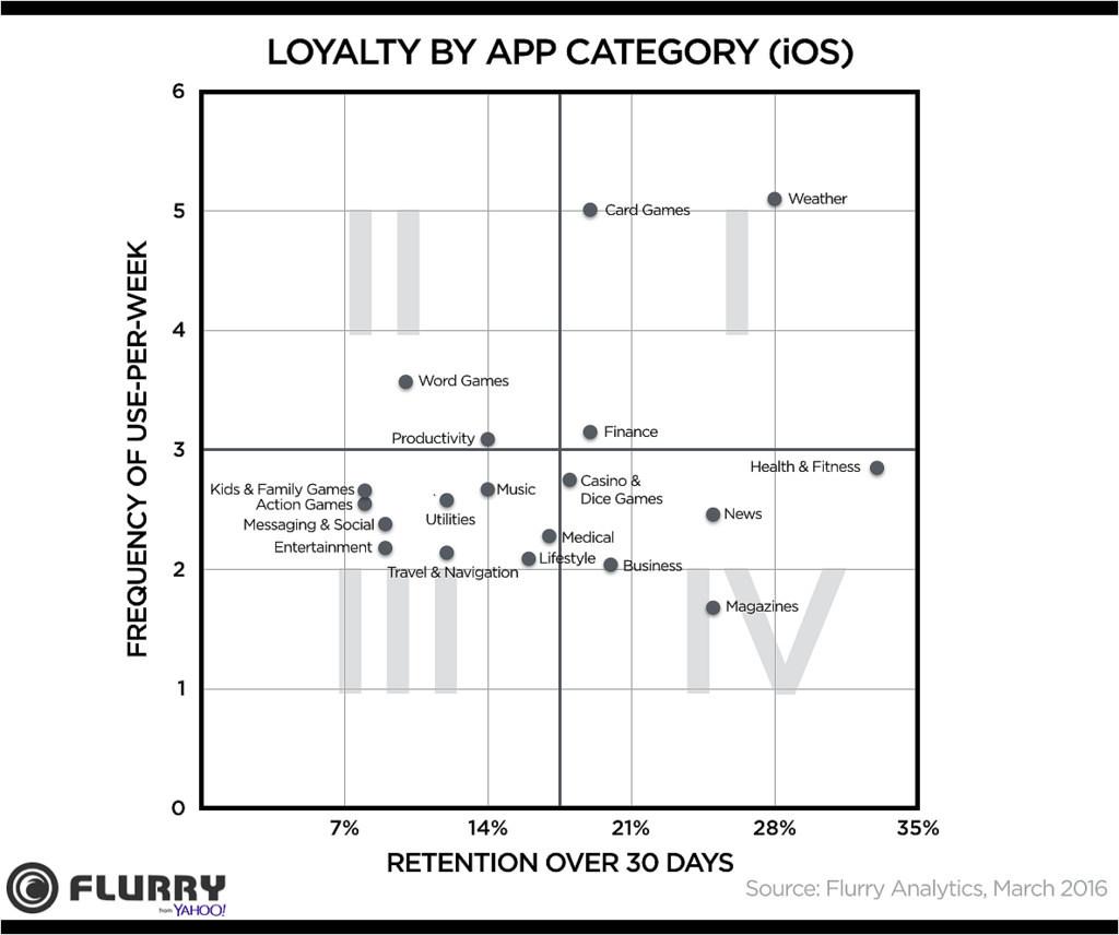 Обзор метрик мобильного приложения - 12