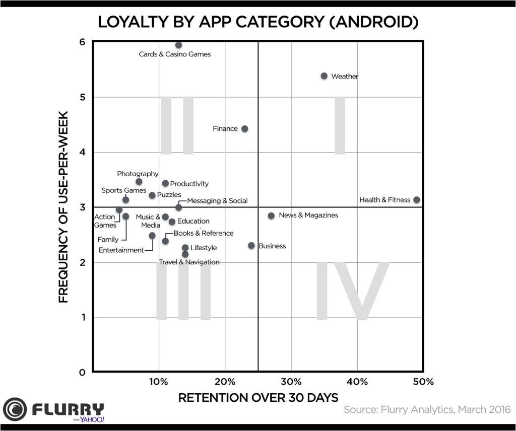 Обзор метрик мобильного приложения - 13