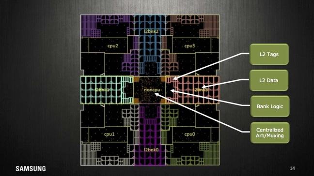 Процессорные ядра Samsung M1 имеют нейронный блок предсказания ветвлений