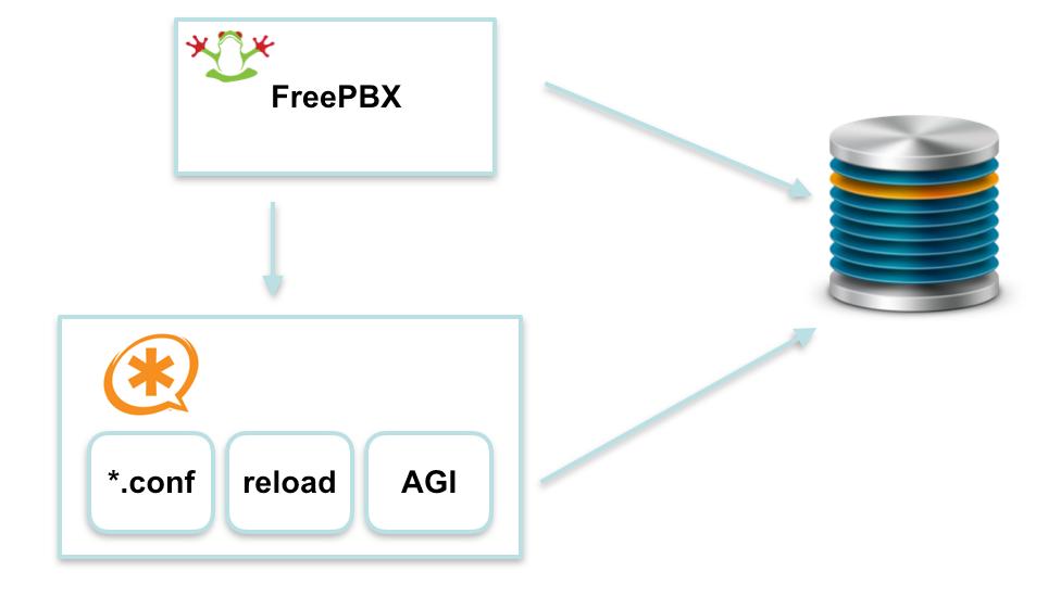 Разработка модулей FreePBX - 2
