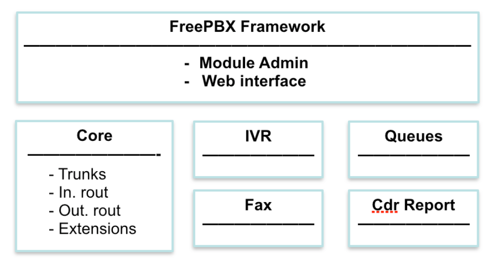 Разработка модулей FreePBX - 3