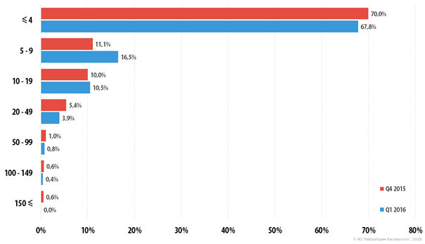 DDoS: ИТ-маньяки на острие атаки - 12