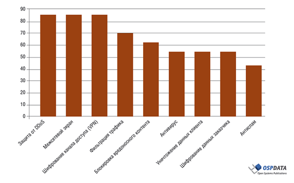 DDoS: ИТ-маньяки на острие атаки - 15