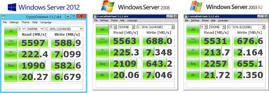 Windows Server 2012, 2008 и 2003: тесты доступной производительности систем - 2