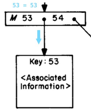 Информатика за индексами в Постгресе - 15