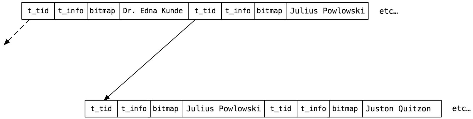 Информатика за индексами в Постгресе - 18