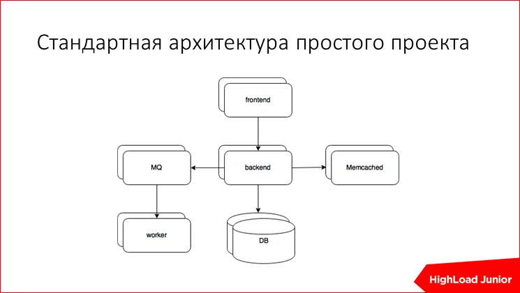 Жизнь проекта на production: советы по эксплуатации - 7