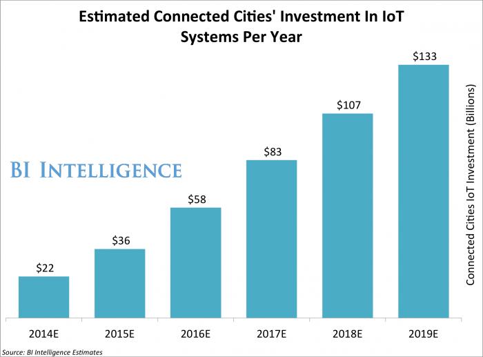 К 2020 году в развитие Интернета вещей вложат $6 трлн - 6