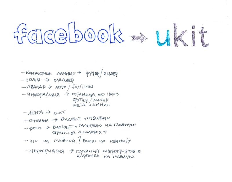 """Как мы учили Facebook делать сайты или План """"Конверт"""" - 2"""