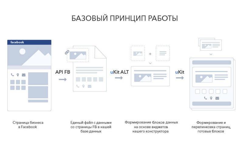 """Как мы учили Facebook делать сайты или План """"Конверт"""" - 4"""