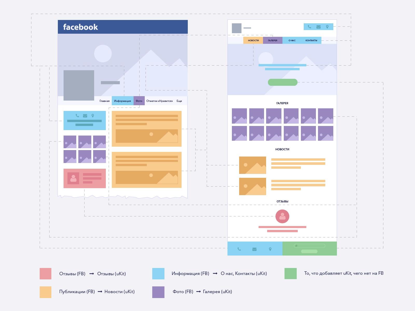 """Как мы учили Facebook делать сайты или План """"Конверт"""" - 5"""