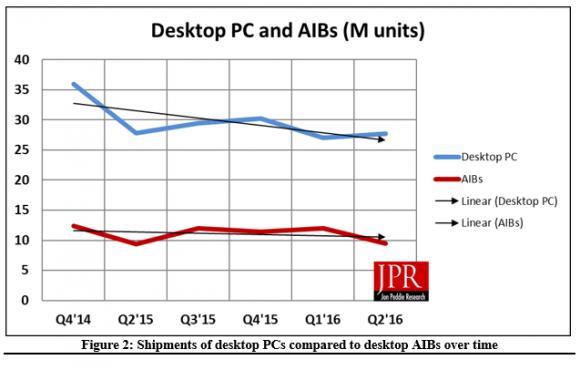 Рынок 3D-карт сокращается