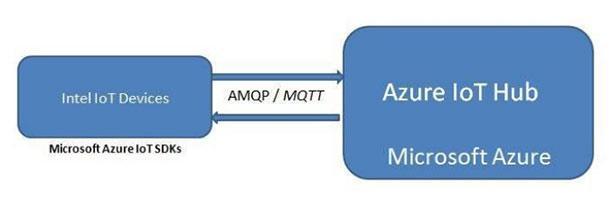Подключаем устройства Intel для интернета вещей к Microsoft Azure IoT Suite - 2