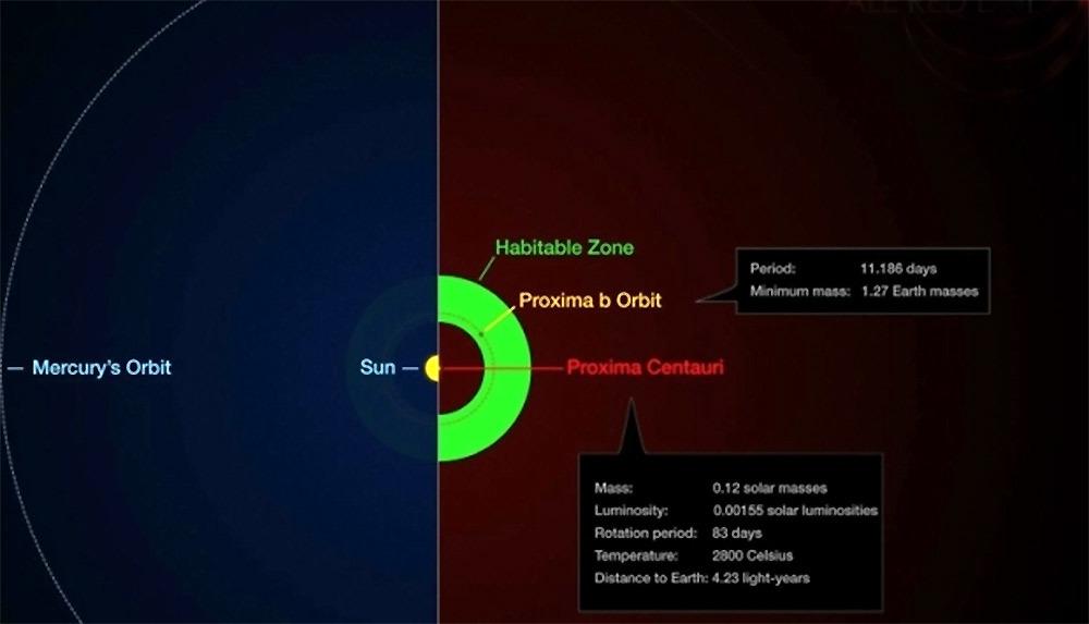 Какие организмы способны выжить на Проксиме Центавра b под вспышками жёсткого ультрафиолета от красного карлика - 2