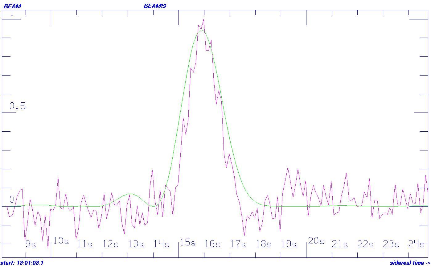 Мощный аномальный радиосигнал из космоса, о котором активно сообщали СМИ, скорее всего земного происхождения - 3