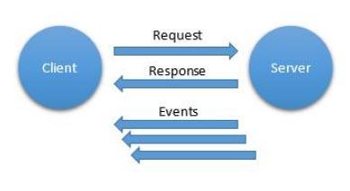 Шаблоны взаимодействия для интернета вещей - 3