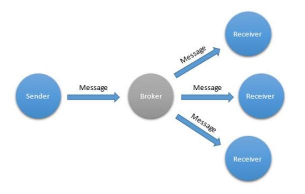 Шаблоны взаимодействия для интернета вещей - 5