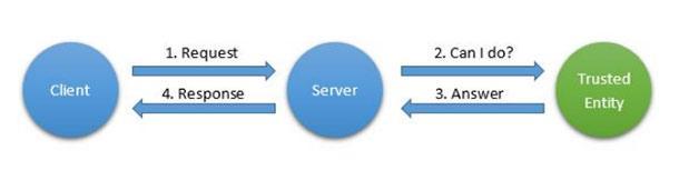 Шаблоны взаимодействия для интернета вещей - 9