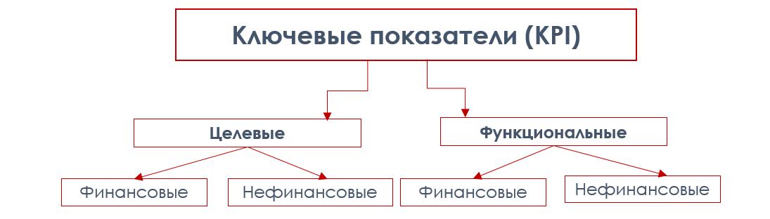 Система KPI в компании: как не пойти на три буквы - 2