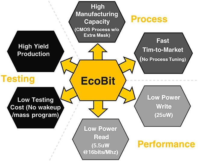 C учетом области применения, IP-ядра EcoBit оптимизированы по критерию энергопотребления