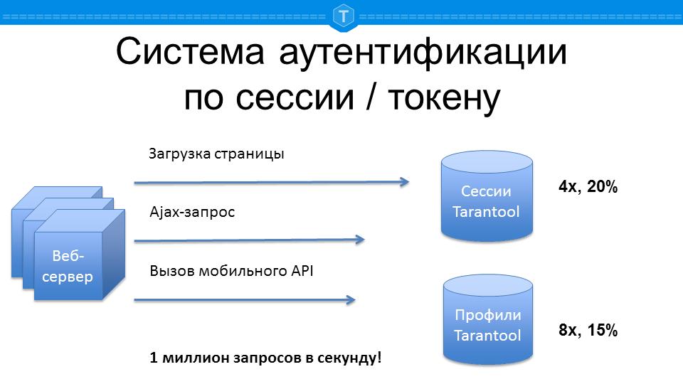 Tarantool: примеры использования - 4
