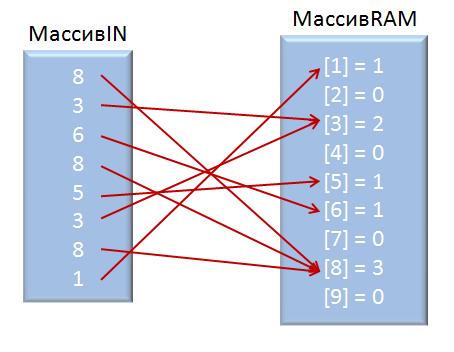 Сортировка огромного файла с массивом при известном словаре данных - 1