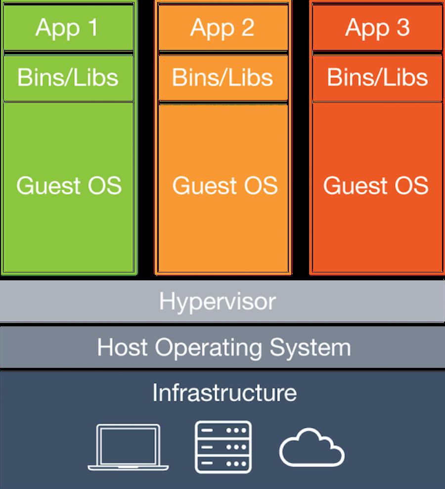 Группировка моделей телефонов Android по контейнерам Docker - 2