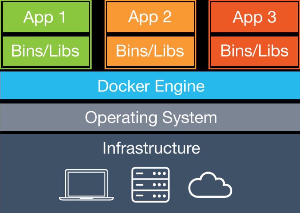 Группировка моделей телефонов Android по контейнерам Docker - 3