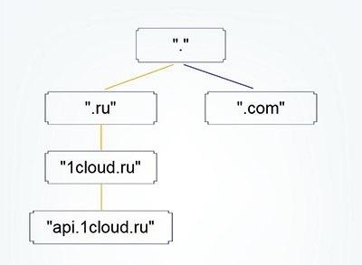 Как это работает: Пара слов о DNS - 2