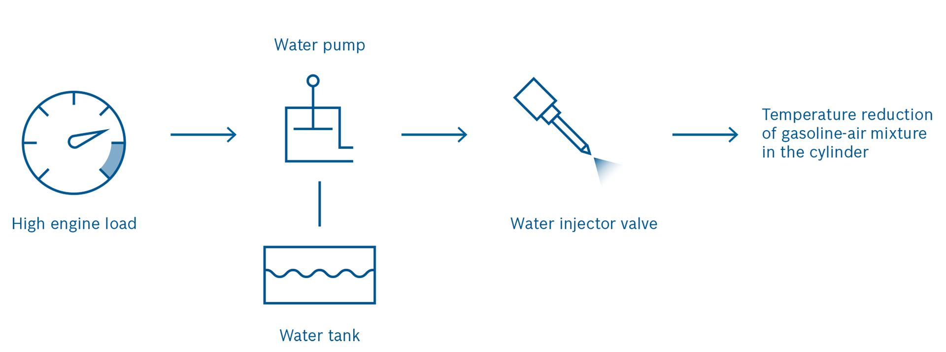 Просто добавь воды. Маленькая добавка H₂О повышает мощность ДВС и экономит топливо - 2