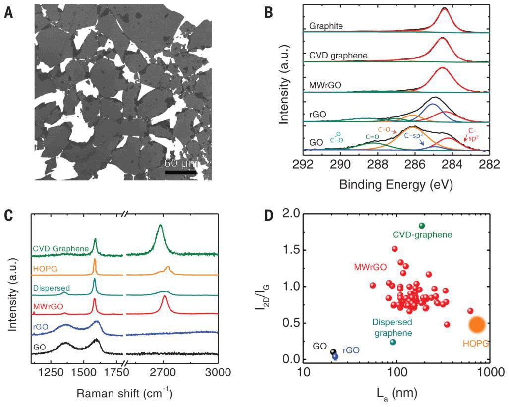 Простой способ получения высококачественного графена: две секунды в микроволновой печи - 2