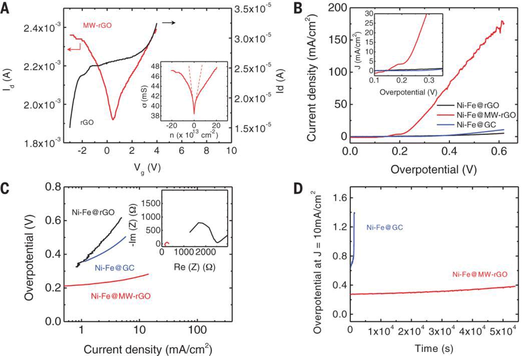 Простой способ получения высококачественного графена: две секунды в микроволновой печи - 3