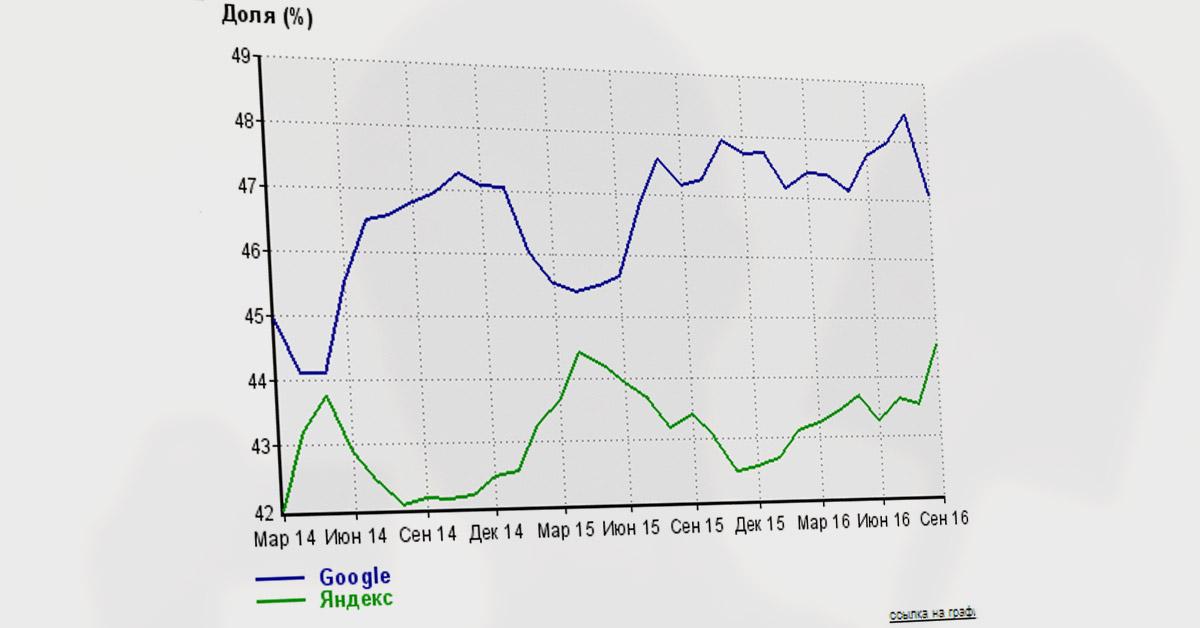 Yandex Google Crimea