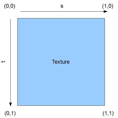 Изучаем OpenGL ES2 для Android Урок №4. Текстуры - 3