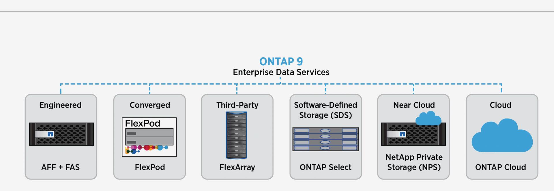 NetApp ONTAP 9 - 2