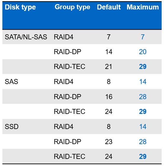 NetApp ONTAP 9 - 3