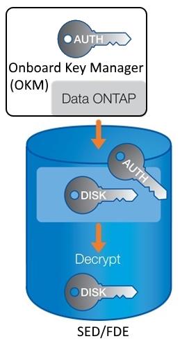 NetApp ONTAP 9 - 9
