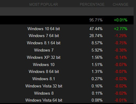 Windows 10 установлена на компьютерах почти половины пользователей Steam