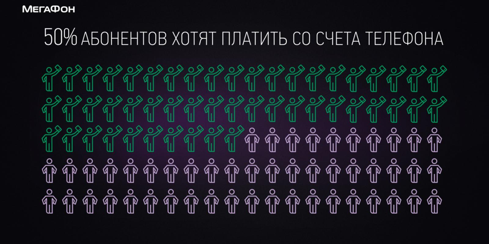 Банковская карта от «МегаФона» - 3