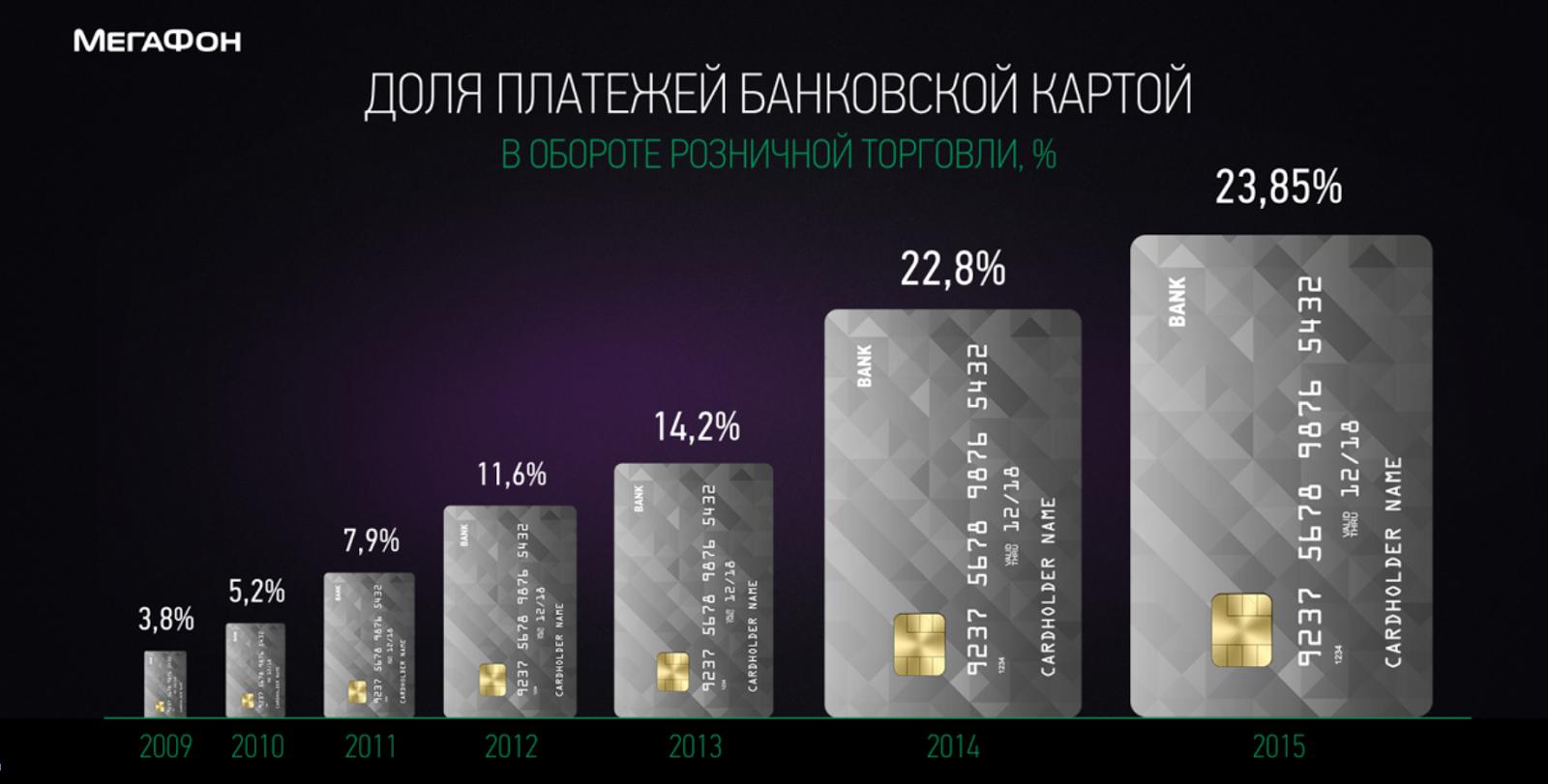 Банковская карта от «МегаФона» - 4