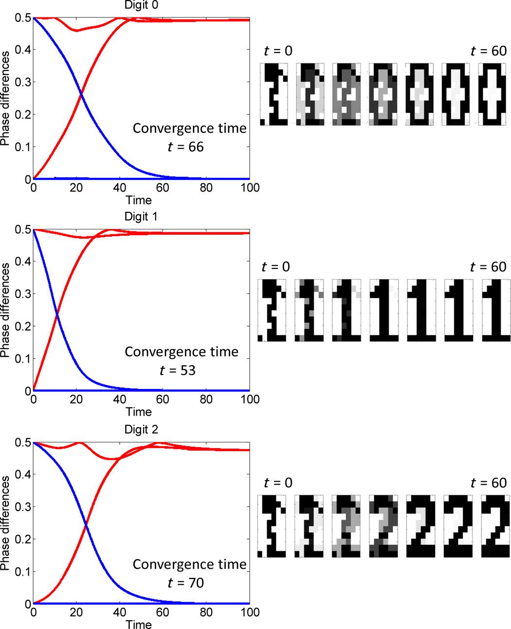 Живая химия. Вычислительное вещество из геля Белоусова-Жаботинского распознаёт простые образы - 5