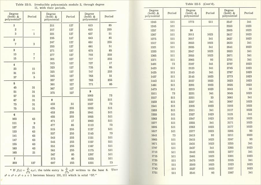 Памяти Соломона Голомба (1932-2016): автора регистра сдвига с линейной обратной связью максимальной длины и полиомино - 6