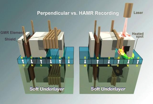 Предполагается, что на обычном носителе HAMR можно будет получить плотность до 4 Тбит/кв. дюйм