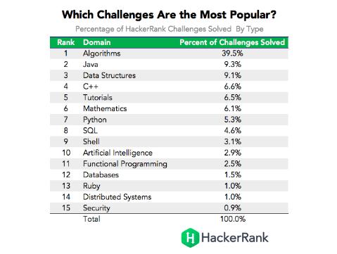 Рейтинг HackerRank: самые лучшие программисты — в Китае, России и Польше - 2