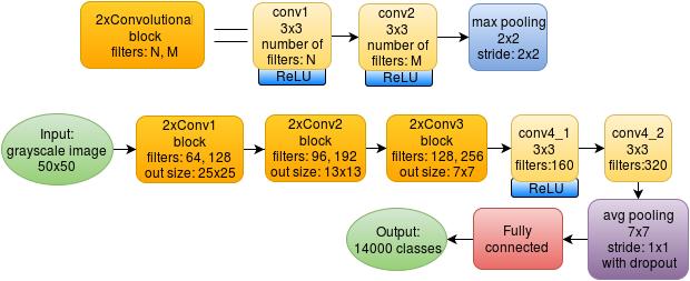 Batch Normalization для ускорения обучения нейронных сетей - 4