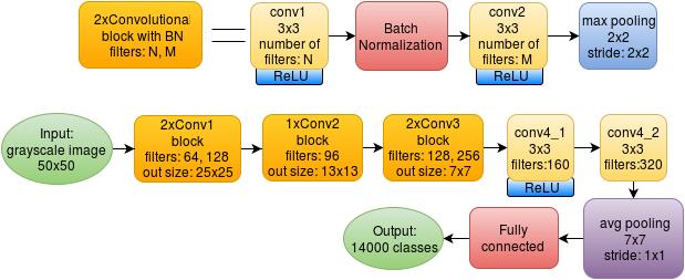 Batch Normalization для ускорения обучения нейронных сетей - 5
