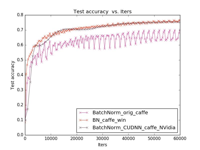 Batch Normalization для ускорения обучения нейронных сетей - 7
