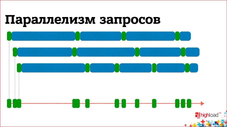 Анатомия веб-сервиса - 3