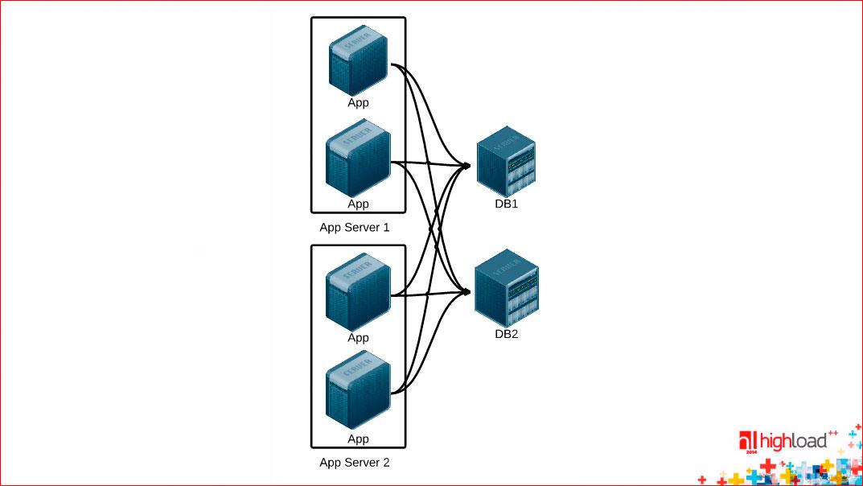 Анатомия веб-сервиса - 6