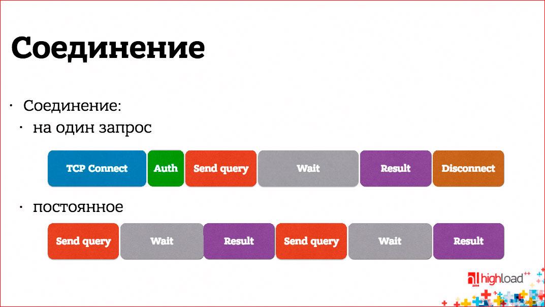 Анатомия веб-сервиса - 7